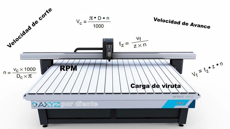 Calcular velocidad de corte y de avance en fresadora CNC